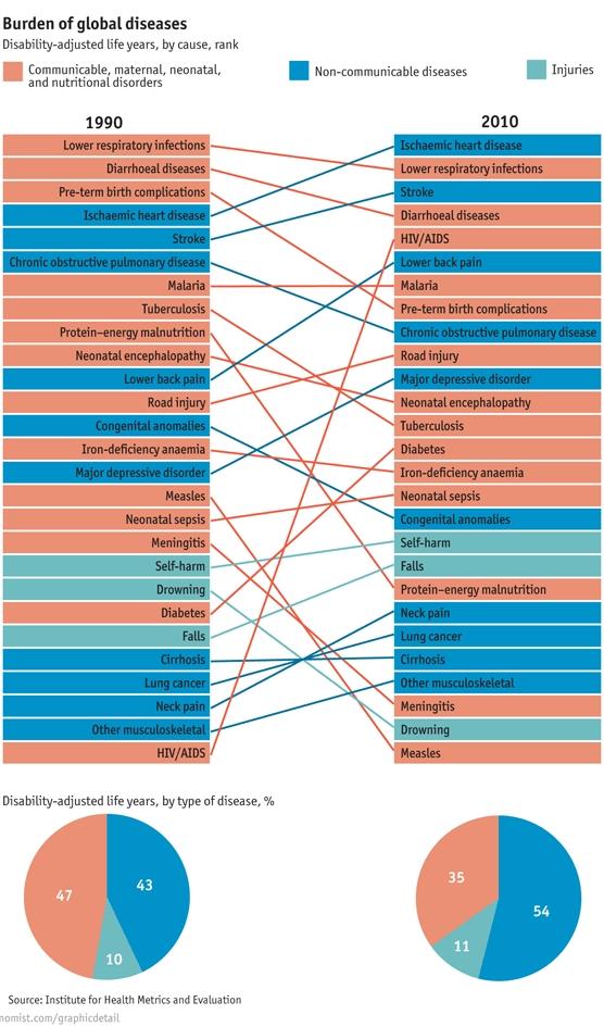 Trendovi bolesti u svetu 1990-2010 (infografika)