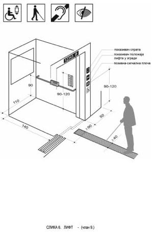 lift projektovanje standard dimenzije