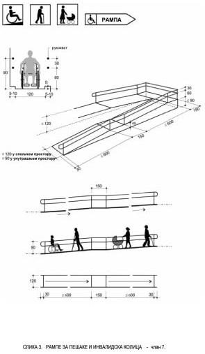 rampa kosina projektovanje standard