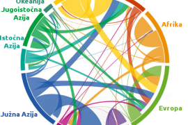 Migracije svetskog stanovništva 1990-2010