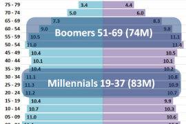 Milenijumska generacija