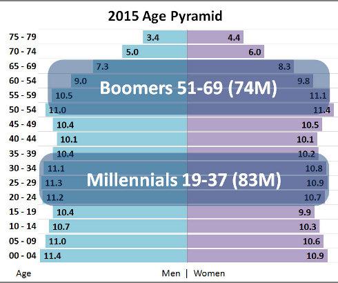 Milenijumci u SAD imaju svega pet od 435 mesta u Kongresu