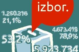 Istraživanje NSPM: Za koga glasaju penzioneri na predsedničkim izborima u Srbiji