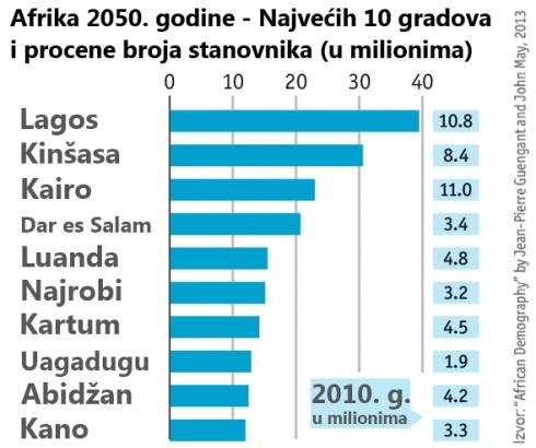 Demografska slika Afrike (3): Afrički megalopolisi 2010-2050