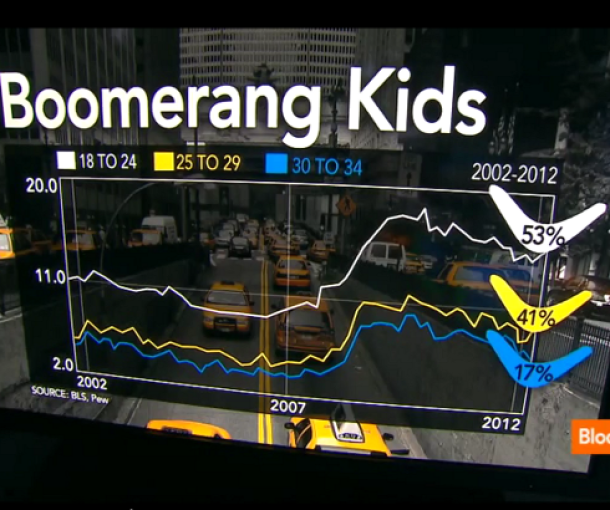 "Bumerang deca – Nova ""generacija"" u SAD"