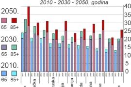 Procenat starih u zemljama sveta 2010-2050