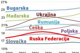 Svetska banka: Demografija u Istočnoj Evropi