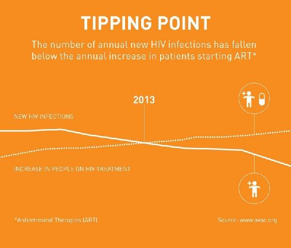 bil gejts HIV AIDS sida statistike tretman