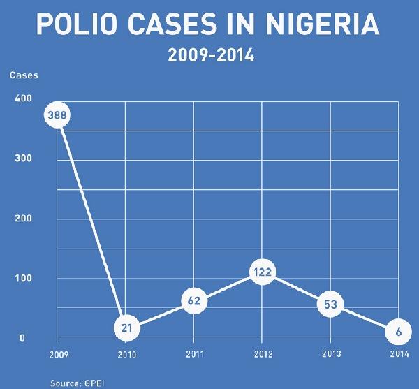 bil gejts polio virus nigerija ebola statistike