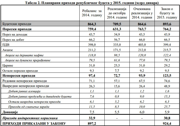fiskalni savet budzet 2015 tabela 2