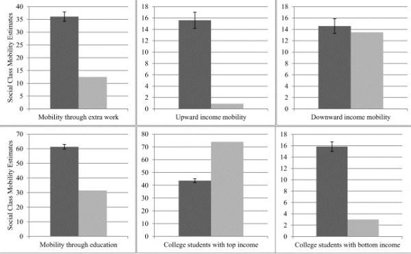 Društvena pokretljivost Socijalna mobilnost