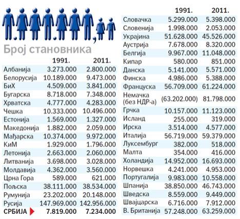 broj-stanovnika_evropa_statistike