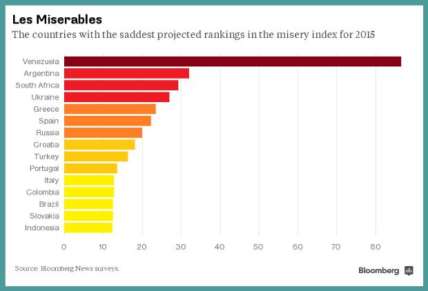 Blumberg: 15 najbednijih ekonomija sveta u 2015. godini
