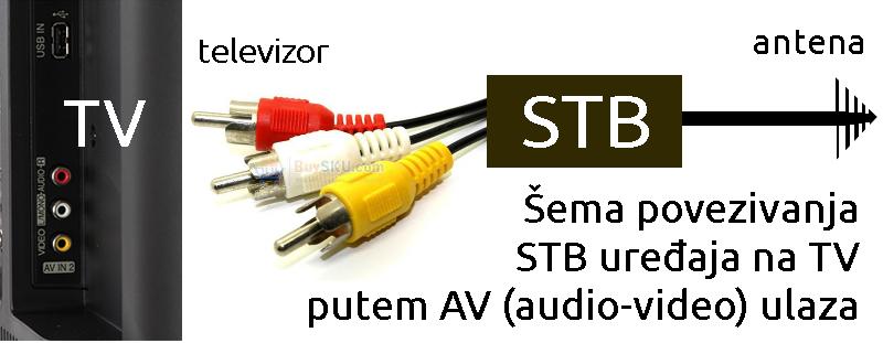 settopbox-uredjaj-tv-sema-povezivanje
