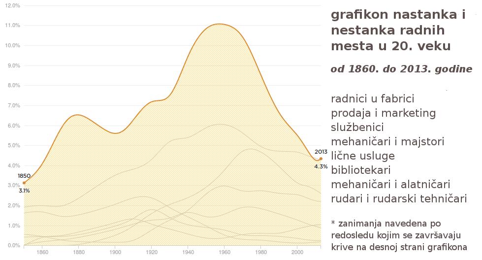 posao-radna-mesta-20-vek-trziste-rada