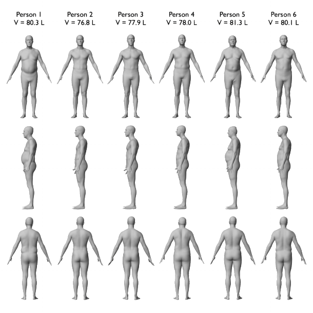 Isti indeks telesne težine a različite figure?
