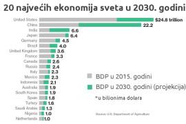 Ovo će biti 20 najvećih ekonomija 2030. godine