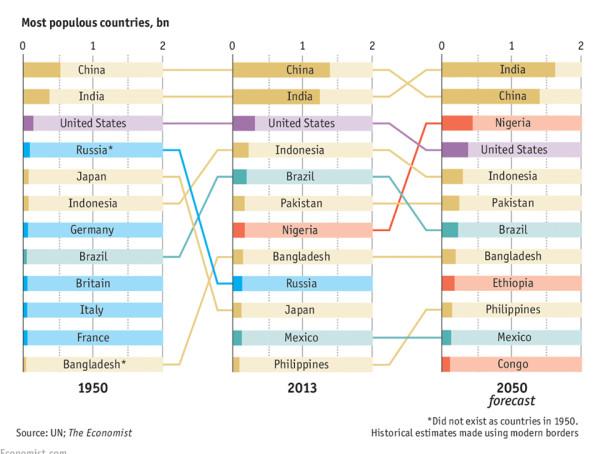 demografija-statistika-svet-2050