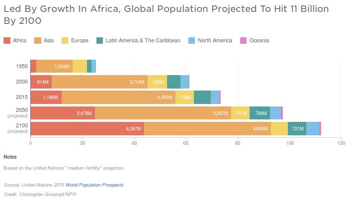 Svet 2100. godine – 11 milijardi ljudi (UN), a Srbija…