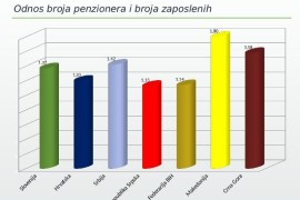 Mladen Milić za Nezavisne: Penzijski sistemi ex-Yu pred ozbiljnim izazovom