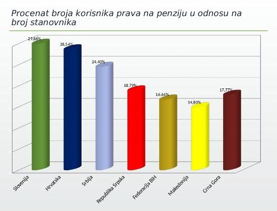 milic procenat penzionera u odnosu na broj stanovnika grafikon