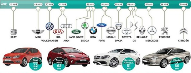 automobili francuska 2014