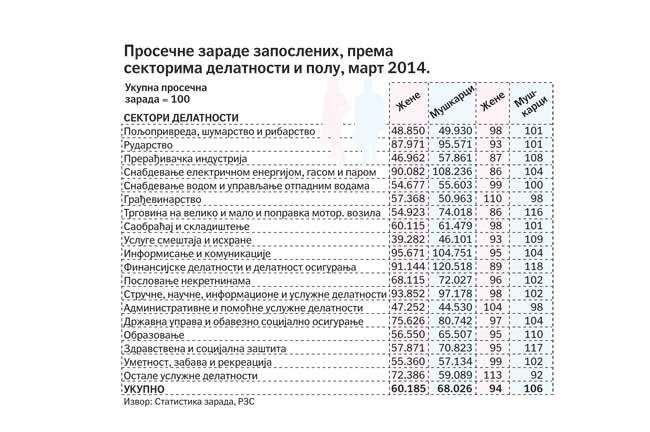 Grafikon: Prosečne zarade zaposlenih - muškaraca i žena (izvor: Politika)