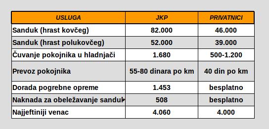 Ilustracija: Podaci Udruženje privatnih pogrebnika Srbije (izvor: MONDO)