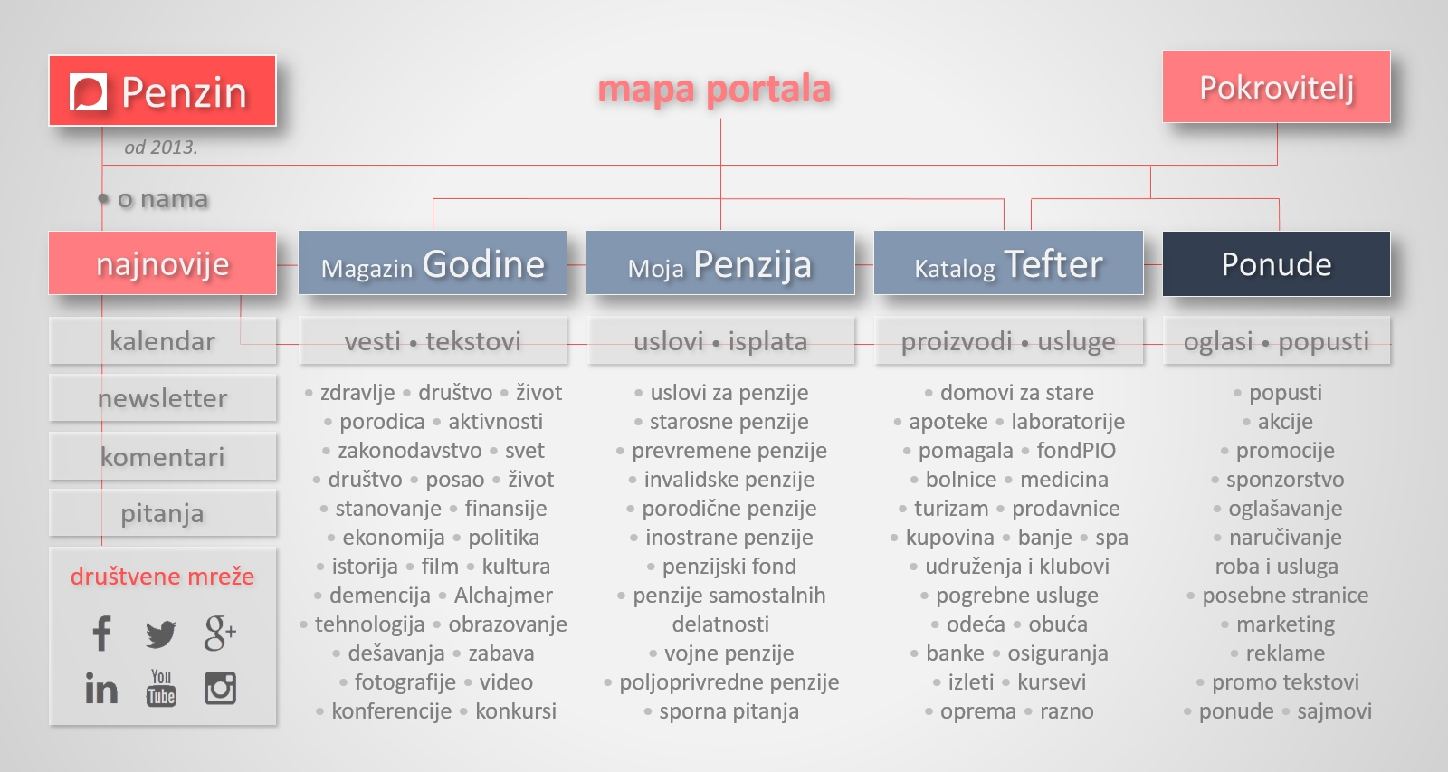 Slika: Mapa portala Penzin