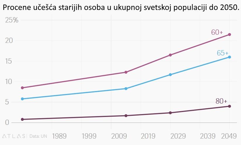 stari-statistika-2050-svet-stanovnistvo-60-65-80