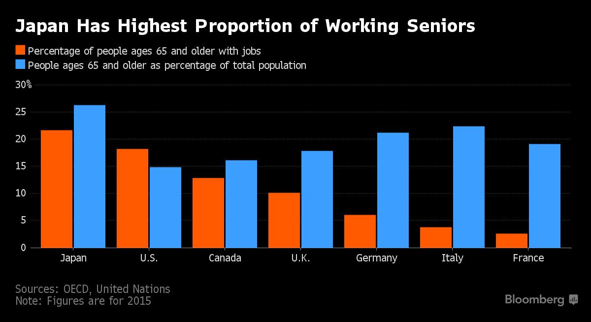 Grafikon (Blumberg): Udeo starijih osoba u radnoj snazi po zemljama sveta (narandžasto - procenat zaposlenih starijih od 65, plavo - procenat starijih od 65 u ukupnom stanovništvu)
