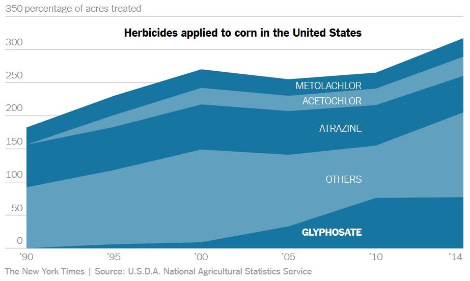gmo-evropa-amerika-herbicidi