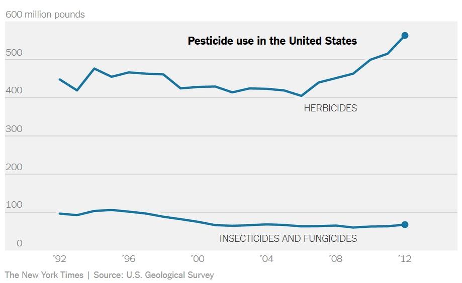 gmo-evropa-amerika-pesticidi