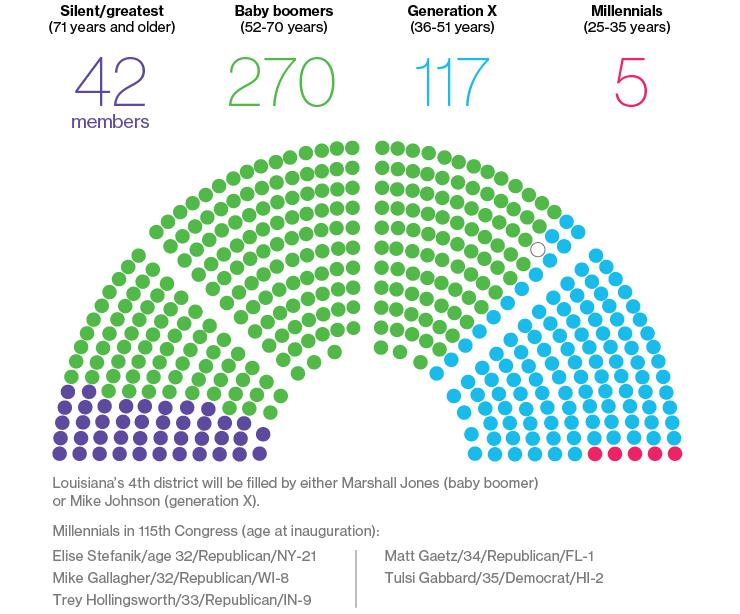 politika-skupstina-generacije-starosna-dob-amerika-kongres-milenijumci