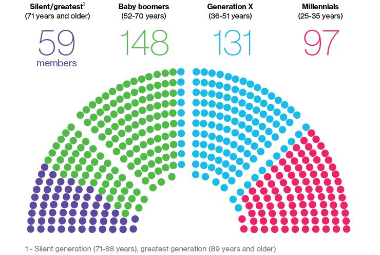 politika-skupstina-generacije-starosna-dob-amerika-milenijumci