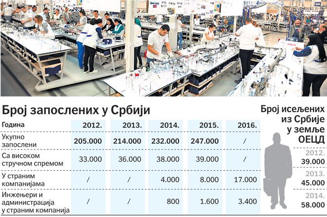 Srbija nudi poslove samo za niže obrazovanje
